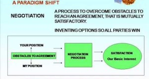 Introduction-to-negotiation-skillsBehaviour-and-paradignm-shift